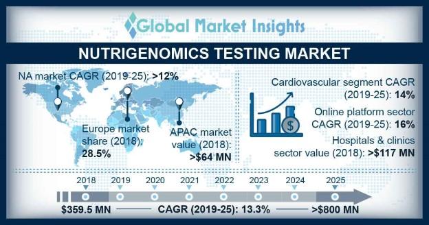 Nutrigenomics Testing Market