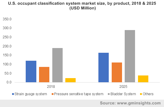 (OCS) Occupant Classification Systems Market
