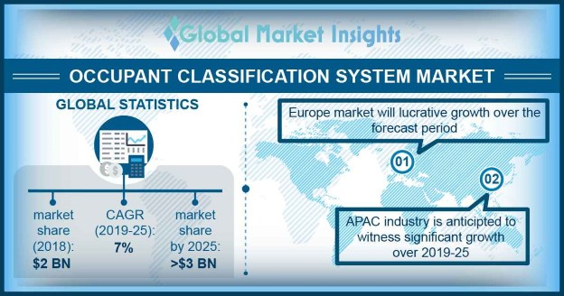 U.S. occupant classification system market size, by product, 2018 & 2025 (USD Million)