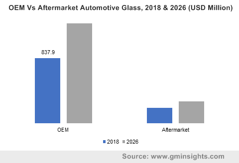 OEM Vs Aftermarket Automotive Glass