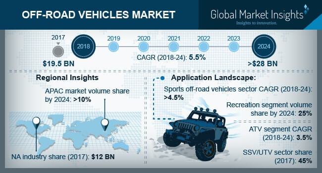 Off-Road Vehicles Market