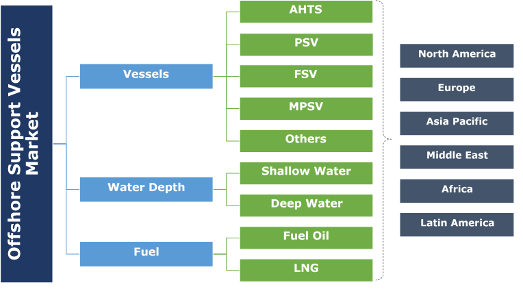 Offshore Support Vessel Market Segmentation