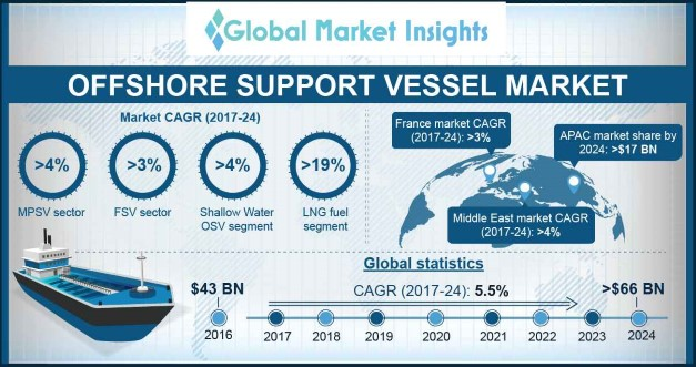 Norway Offshore Support Vessel Market Size, By Vessel, 2016 & 2024 (USD Million)