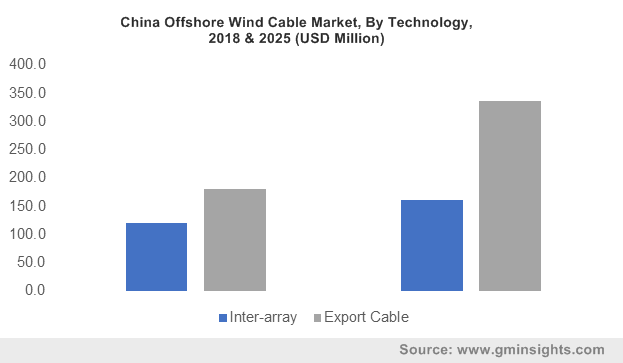 China Offshore Wind Cable Market, By Technology, 2018 & 2025 (USD Million)
