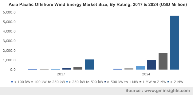 UK Offshore Wind Energy Market Size, By Component, 2017 & 2024 (USD Million)