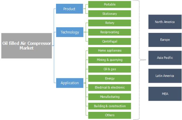 Oil Filled Air Compressor Market Segmentation