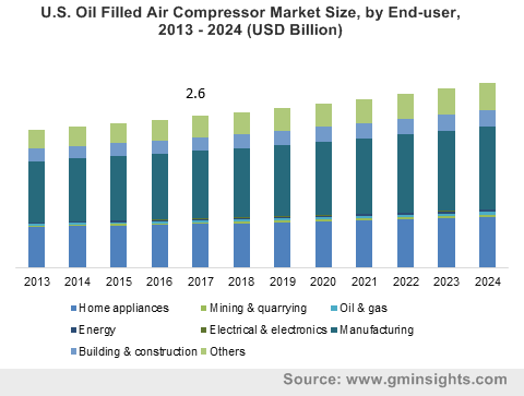 U.S. Oil Filled Air Compressor Market Size, by End-user, 2013 – 2024 (USD Billion)