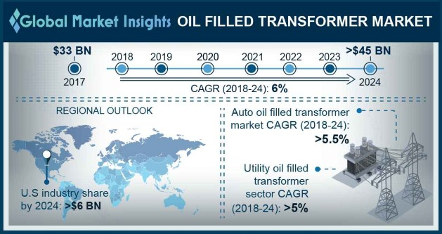 Oil filled transformer market