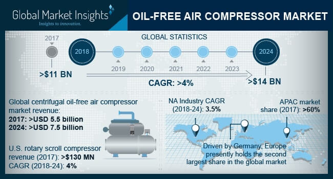 Oil-free Air Compressor Market