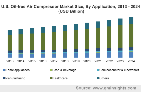 Germany oil-free air compressor market size, by technology, 2012-2023 (USD Billion)