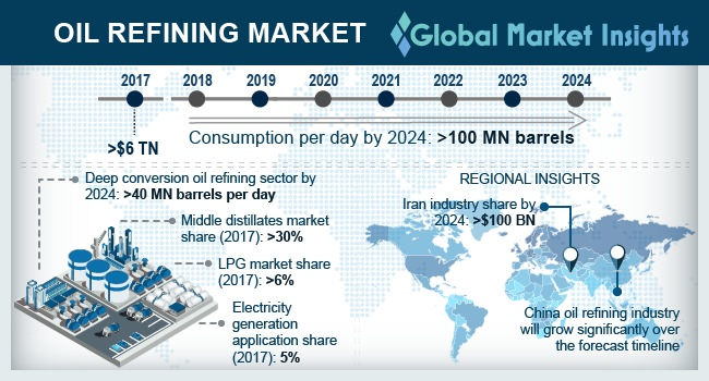 China Oil Refining Market Size By Fuel (MBPD), 2017 & 2024