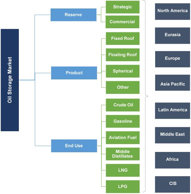 Oil Storage Market Segmentation