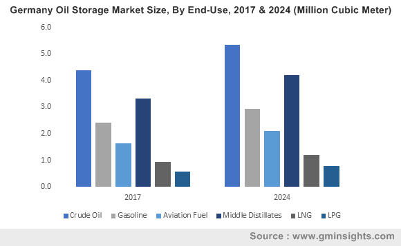 U.S. Oil storage Market size, by fuel, 2013 - 2025 (Million Units)