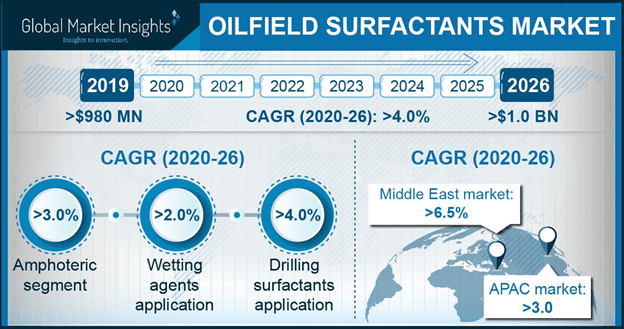 Oilfield Surfactants Market Statistics