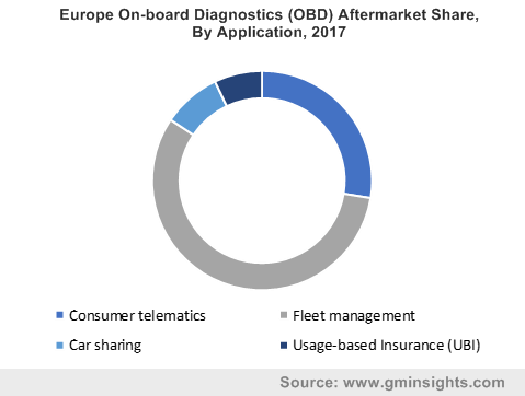 Europe On-board Diagnostics (OBD) Aftermarket Share, By Application, 2017