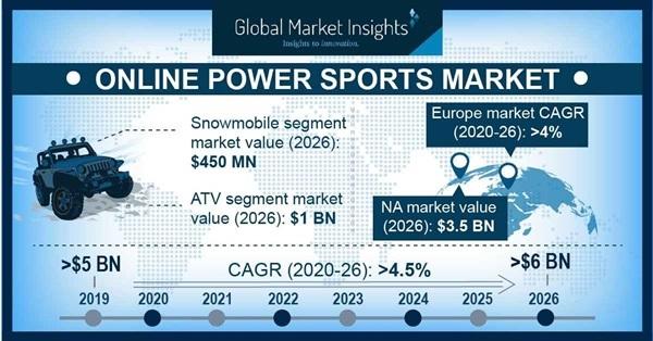 Online Powersports Market