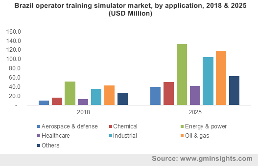 Brazil operator training simulator market, by application, 2018 & 2025 (USD Million)