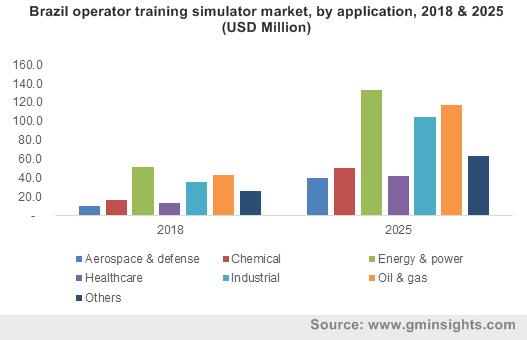 Operator Training Simulators Market