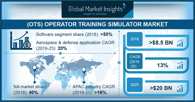 Operator Training Simulator Market