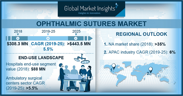 U.S. Ophthalmic Sutures Market Size, By Type, 2018 & 2025 (USD Million)