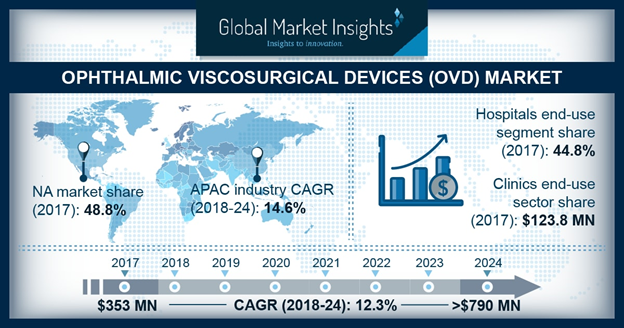 U.S. Ophthalmic viscosurgical devices market, by product, 2017 & 2024 (USD Million)