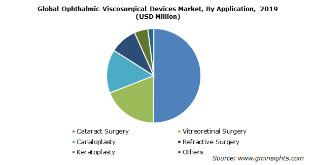 Ophthalmic Viscosurgical Devices Market Share By Application