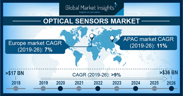 China Optical Sensor Market size, by application, 2013-2024 (USD Million)