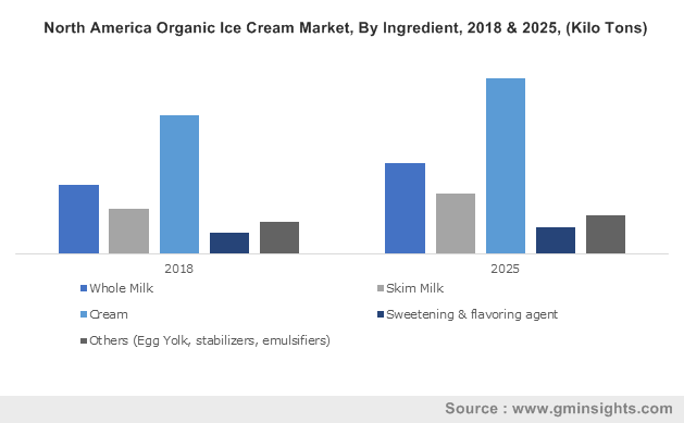 U.S. Organic Ice Cream Market Size, By Product, 2016-2024 (Kilo Tons)