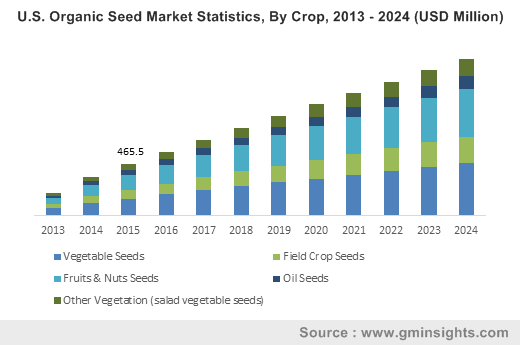 U.S. Organic Seed Market Size, By Crop, 2013 - 2024 (USD Million)