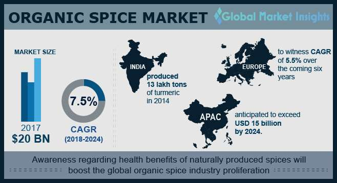 Global Organic Spice Market