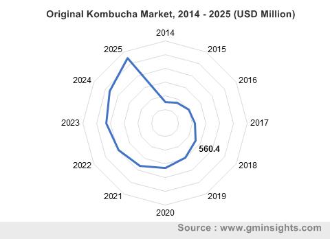 Original Kombucha Market