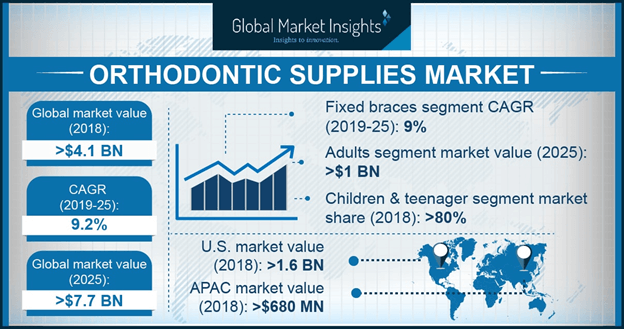 Japan Orthodontic Supplies Market, By Product, 2013 – 2024 (USD Million)