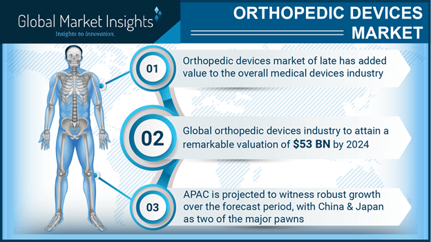 orthopedic devices industry