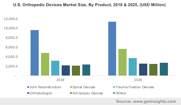 Europe Orthopedic Devices Market Size, By Product, 2013-2024 (USD Million)