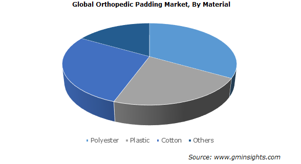 Orthopedic Padding Market