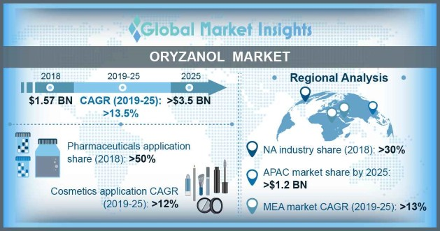 North America Oryzanol Market, By Application, 2018 & 2025 (Thousand Tons)