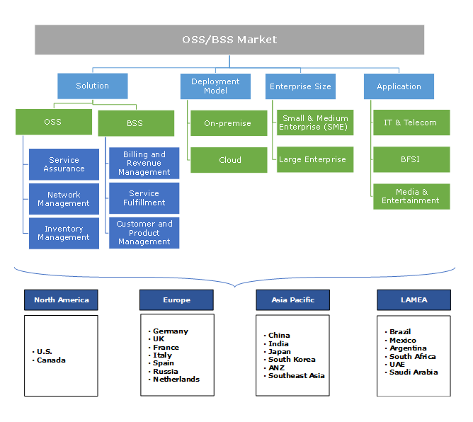 OSS/BSS Market
