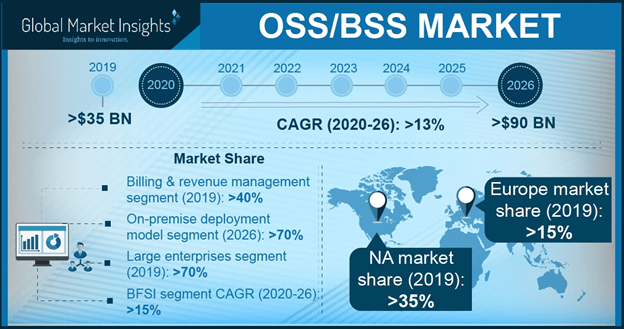 Europe BSS Market Share, 2017 & 2024 (USD Million)