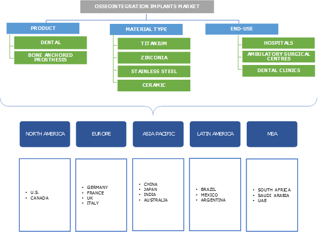 Osseointegration Implants Market Segmentation