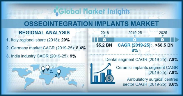 U.S. osseointegration implants market size, by material type, 2018 & 2025 (USD Million)