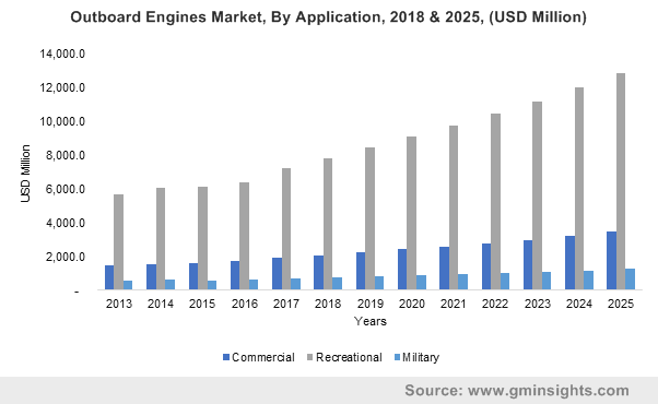 Outboard Engines Market By Application