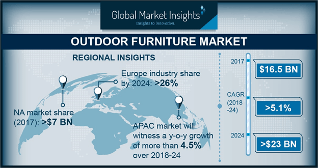 North America Outdoor Furniture Market, By Product, 2017 & 2024, (Thousand Tonnes)