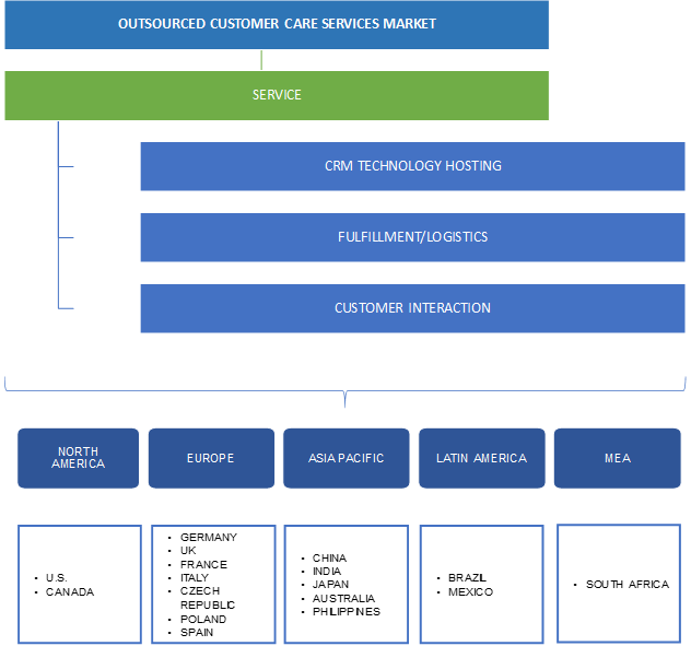 Outsourced Customer Care Services Market Segmentation
