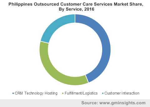 Philippines Outsourced Customer Care Services Market Share, By Service, 2016
