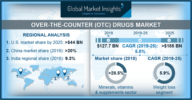 OTC Drugs Market
