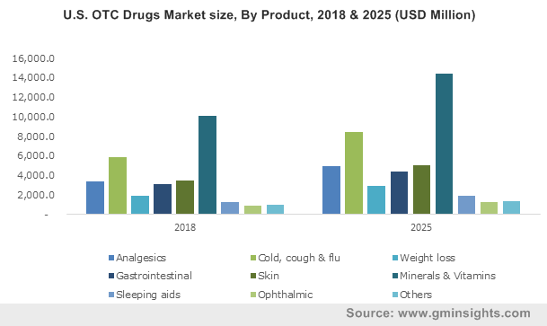 U.S. OTC Drugs Market size, By Product, 2013-2024 (USD Billion)
