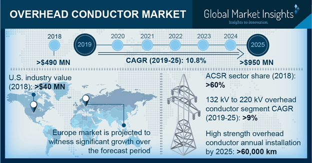 Overhead Conductor Market