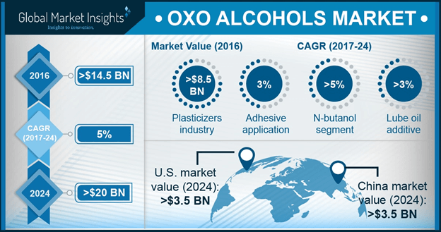 U.S. Oxo Alcohols Market Size, By Application, 2016 & 2024 (USD Million)