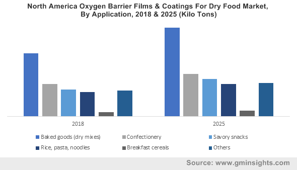 North America Oxygen Barrier Films & Coatings For Dry Food Market, By Application, 2018 & 2025 (Kilo Tons)