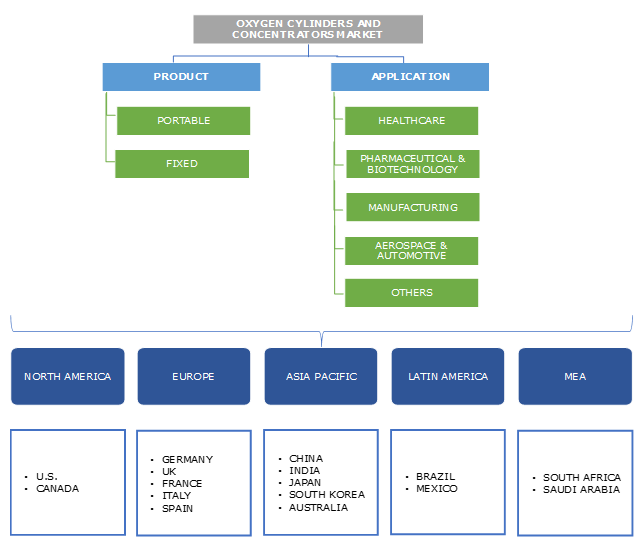 Oxygen Cylinders and Concentrators Market Segmentation